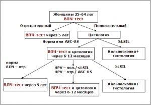 Проведение ВПЧ-теста