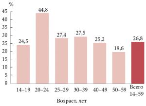 Распространенность инфицированности ВПЧ у женщин