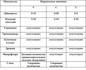 Таблица нормальных показателей мазка на флору