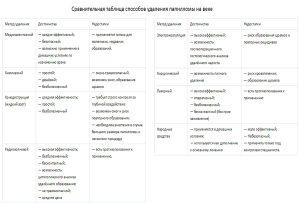 Таблица способов удаления