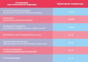 Температура при гонококковых инфекциях