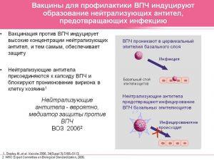 Вакцинация от ВПЧ