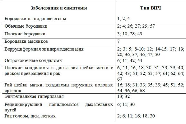 Сколько типов впч существует - Jks-k.ru