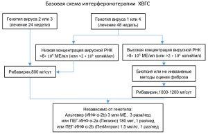 Базовая схема интерферонотерапии
