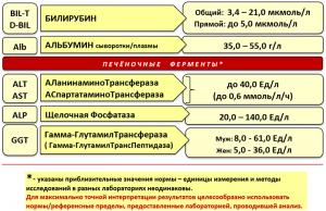 Базовые показатели печеночных проб