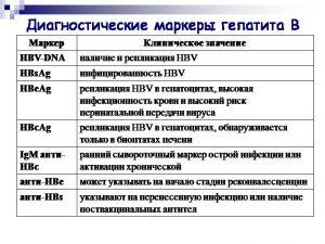 Диагностические маркеры гепатита В