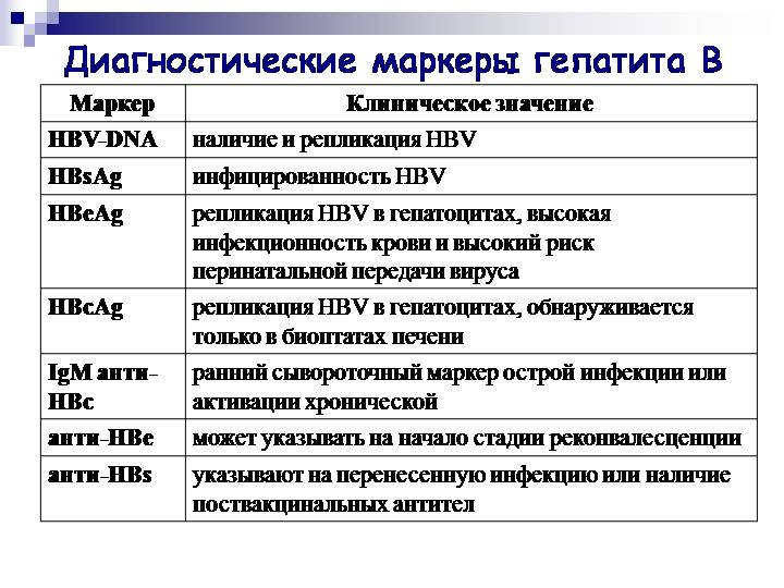 Маркеры вирусных гепатитов В и С: сдача анализа, расшифровка