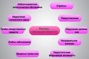 Факторы снижения иммунитета