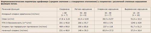 Фармакокинетические параметры адефовира