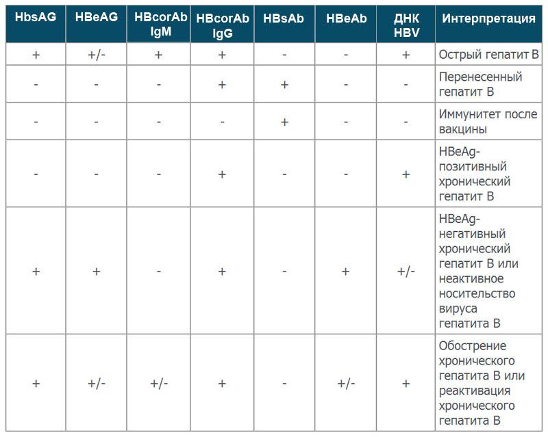 Анализ крови на гепатиты расшифровка справка 086 1 у 2 горбольница краснодар