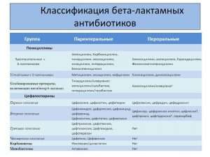Классификация бета-лактамных антибиотиков