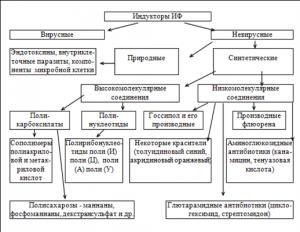 Классификация индукторов ИФ
