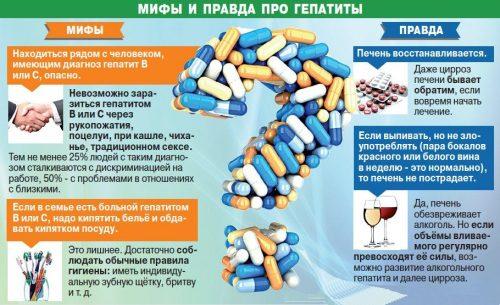 Мифы и правда про гепатиты