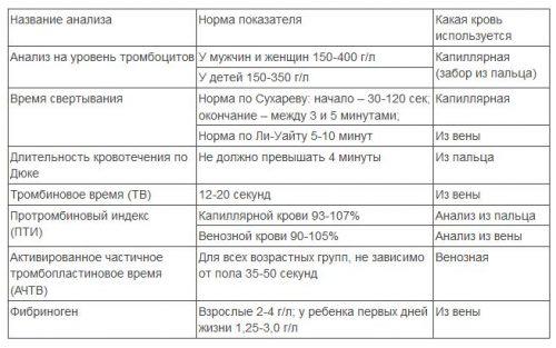 Нормы показателей крови