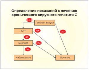 Определение показаний к лечению