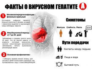 Особенности вирусного гепатита А