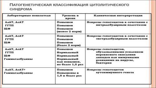 Патогенетическая классификация цитолитического синдрома