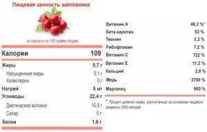Пищевая ценность шиповника