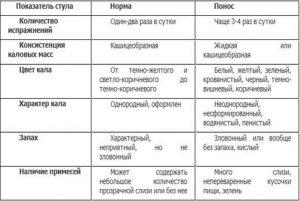 Показатели стула