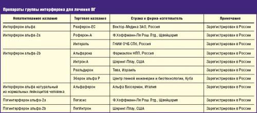 Препараты группы интерферона