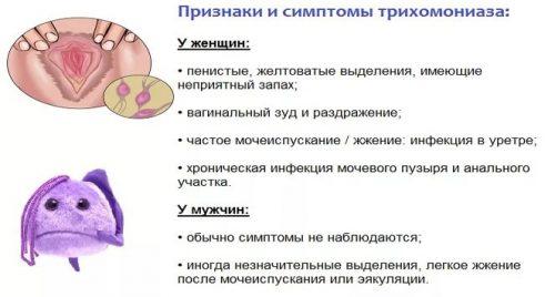 Признаки и симптомы трихомониаза