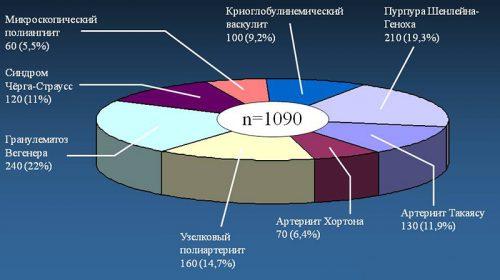 Распределение больных васкулитами
