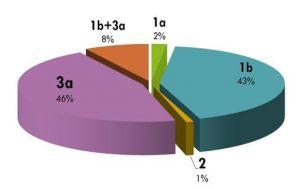 Распространенность генотипов