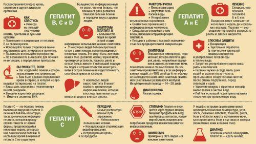 Разновидности гепатитов