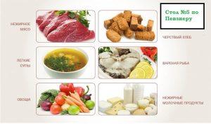 Разрешенные продукты
