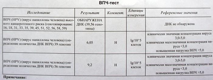 Повышенная вирусная нагрузка впч - Jks-k.ru