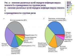 Риск заражения гепатитом В и С
