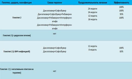 Гепатит С генотип 2: симптомы и схема лечения