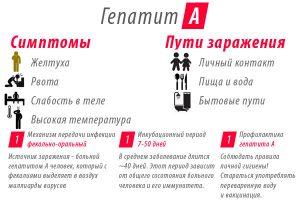 Симптомы и пути заражения