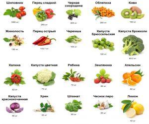 Содержание витамина C в некоторых пищевых продуктах