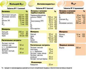 Состав витаминов Алфавит