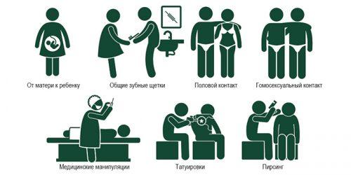 Способы передачи вируса