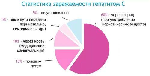 Статистика заражаемости