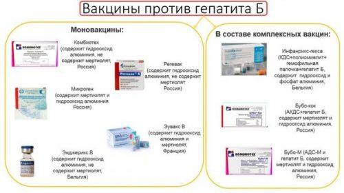 Существующие вакцины от гепатита В