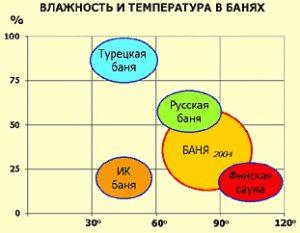 Влажность и температура в банях