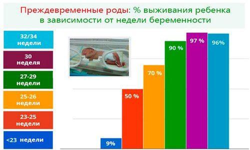 Выживаемость ребенка при преждевременных родах