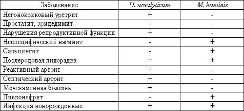 Заболевания при уреаплазме и микоплазме
