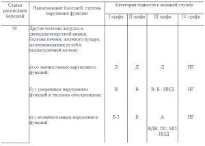 Заболевания и категории годности