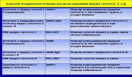 Значение маркеров вируса