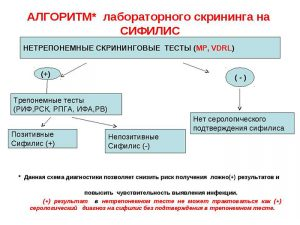 Алгоритм лабораторного скрининга