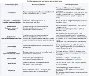 Антибактериальные препараты при сальпингитах