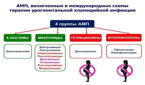 Антимикробные препараты
