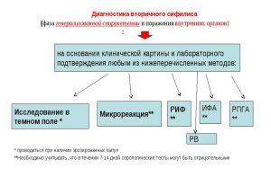 Диагностика вторичного сифилиса