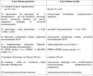 Дифференциальная диагностика раннего и позднего скрытого сифилиса