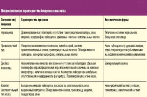 Характеристика биоценоза влагалища