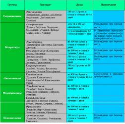 Используемые схемы лечения
